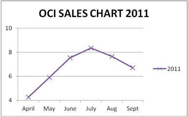 oci sales chart