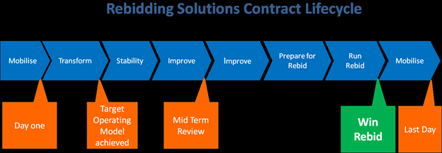 Rebidding Contract lifecycle