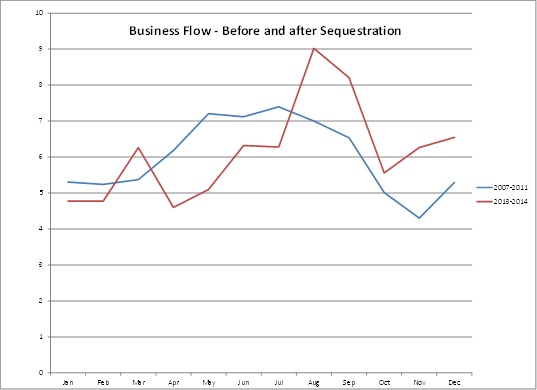 Business Flow Before and After Sequestration