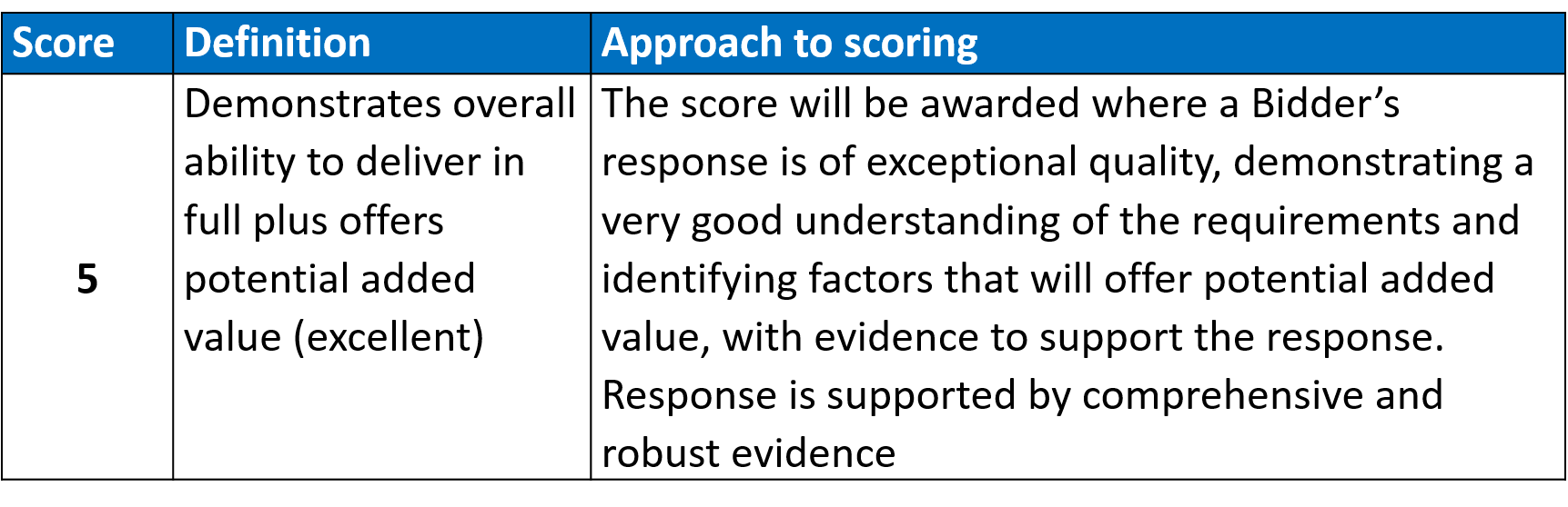 approach to scoring